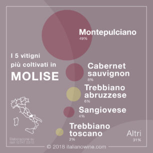 Vitigni Molise IT