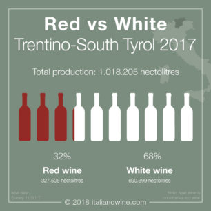 Trentino 2017 Rosso vs bianco EN red vs white wines