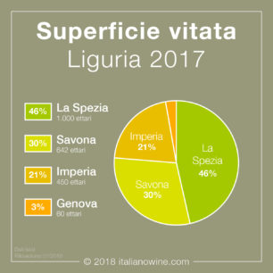 Superficie vitata Liguria IT
