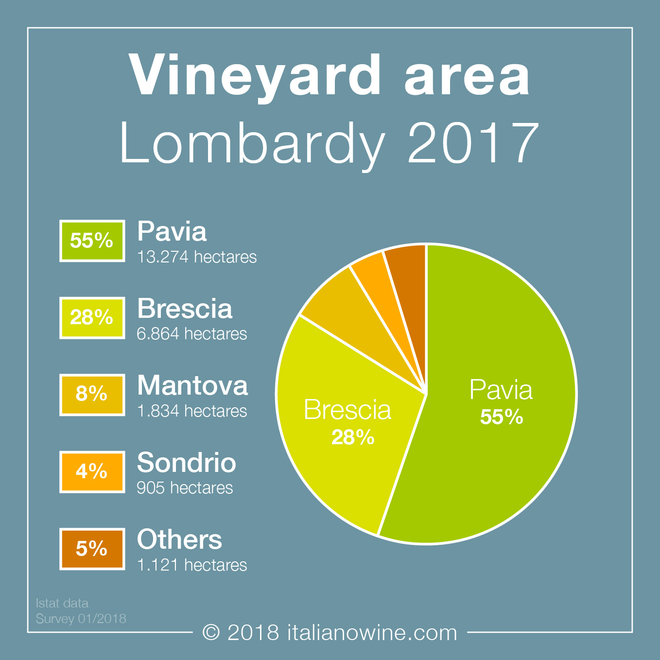Superficie vitata Lombardia EN vineyard area Lombardy