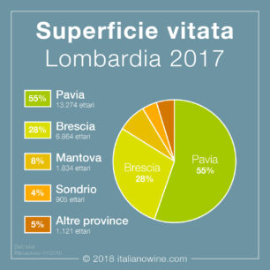 Superficie vitata Lombardia IT