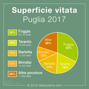 Superficie vitata Puglia IT