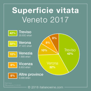 Superficie vitata Veneto IT