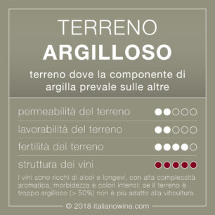 Terreno argilloso IT