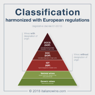 Classificazione armonizzata EN armonized classification