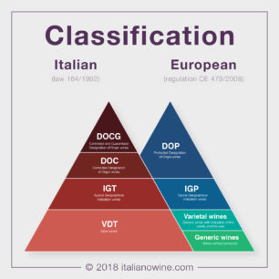 Classificazione italia europa EN Italian European classification