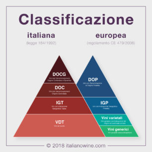 Classificazione italia europa IT