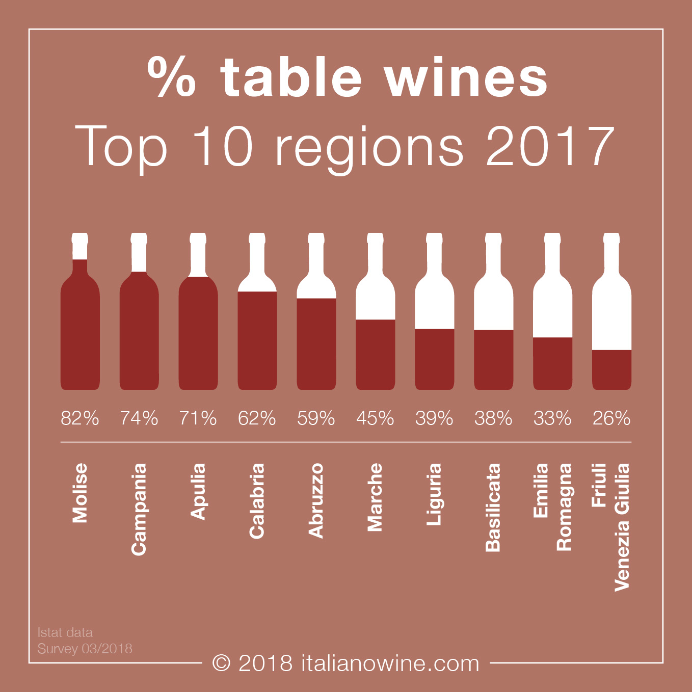 % vini da tavola Italia 2017 EN table wine Italy